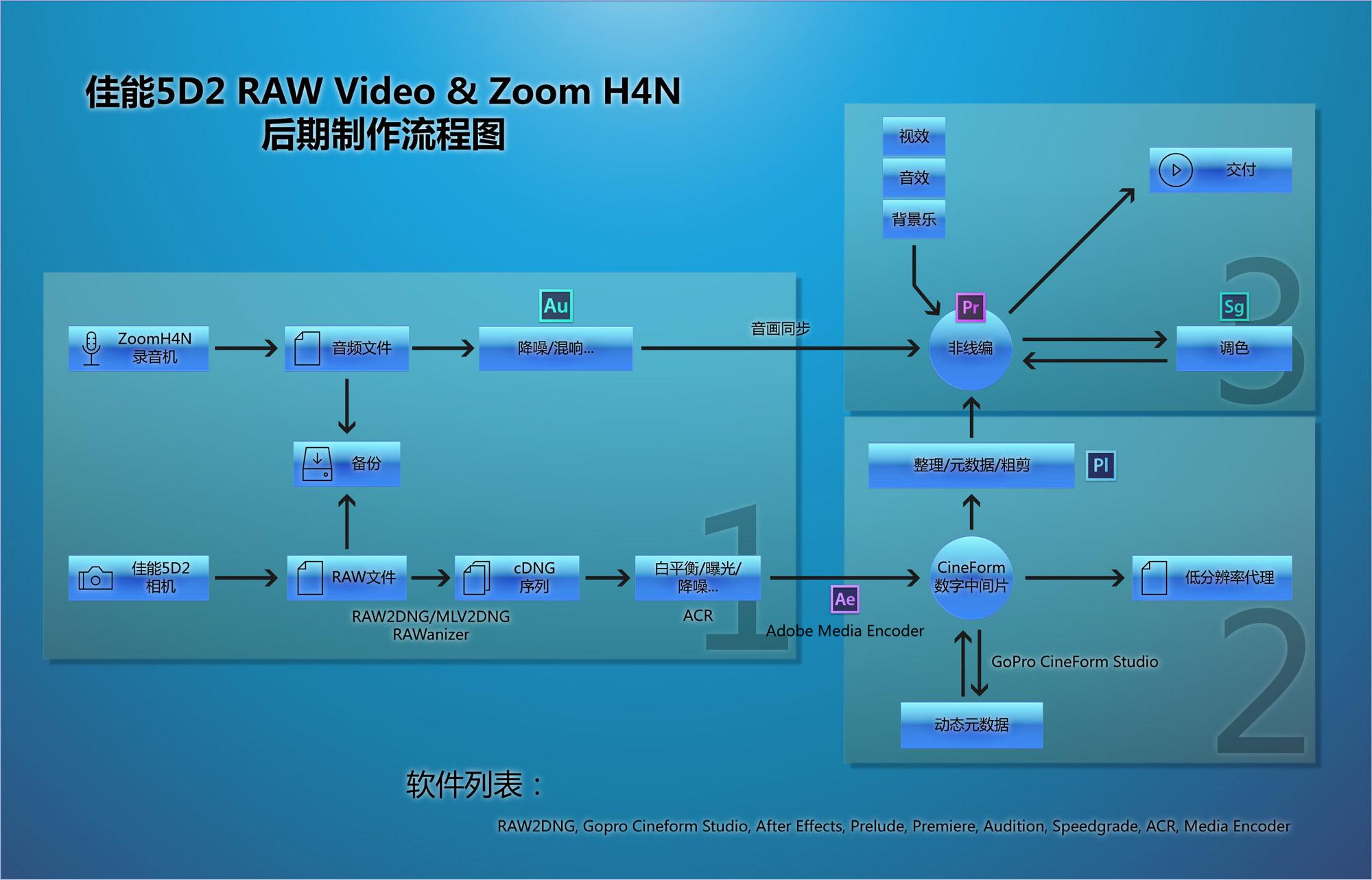 5D2-H4N-PostProcess-workflow-chs