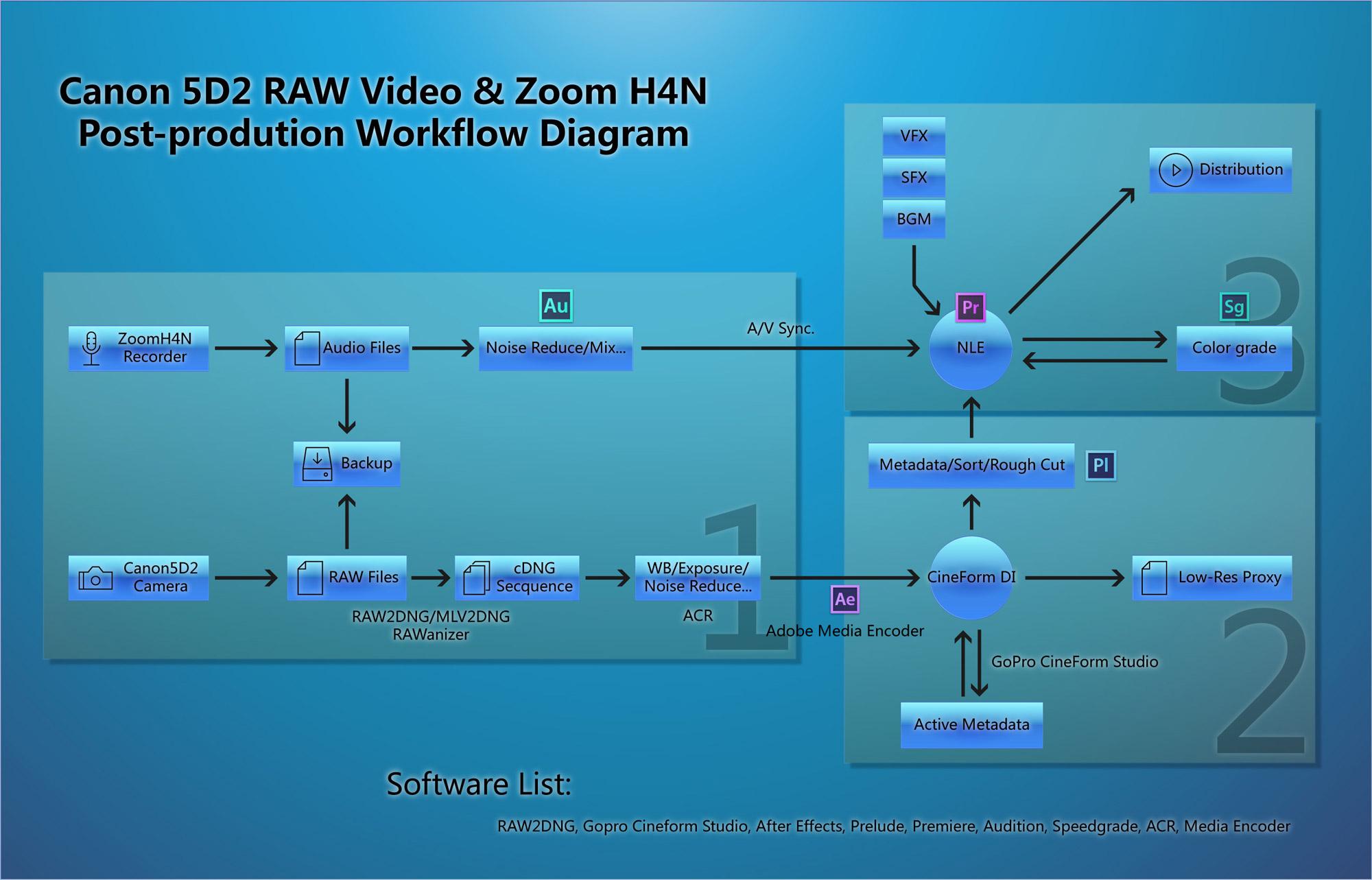 5D2-H4N-PostProcess-workflow