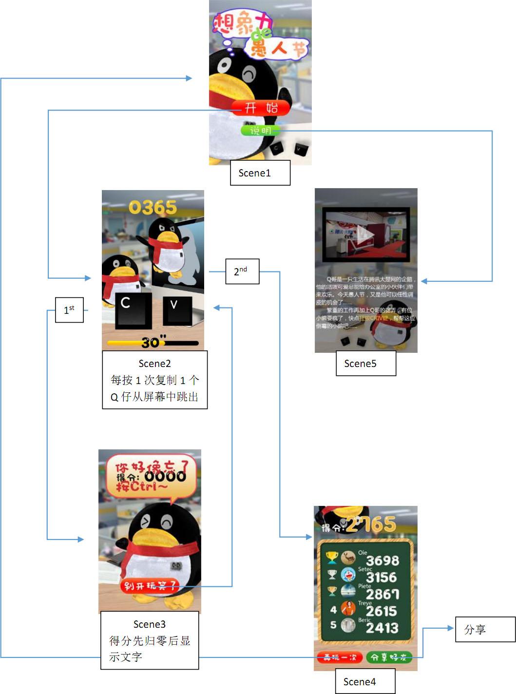 Q仔的愚人节小游戏-交互流程图